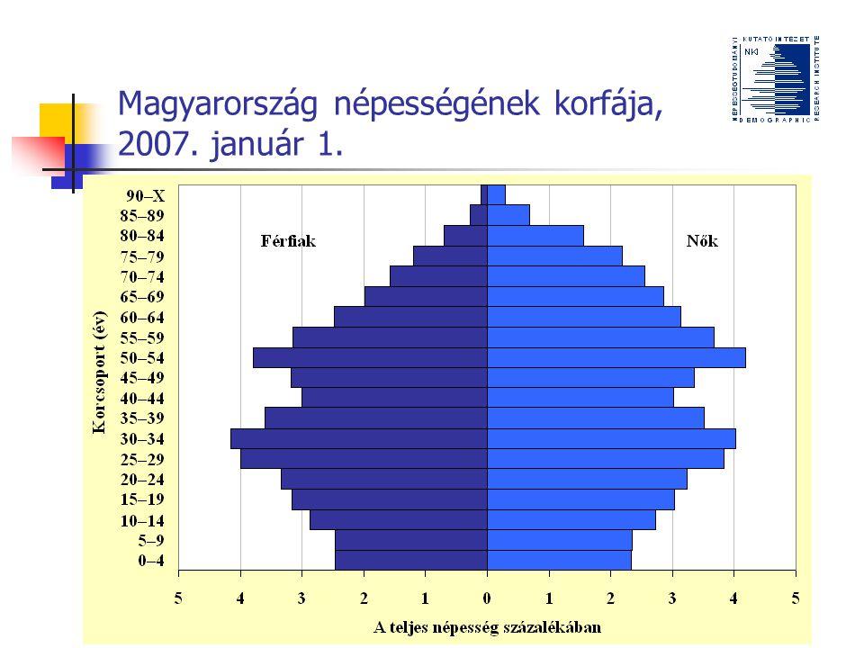 Magyarország népességének korfája, 2007. január 1.