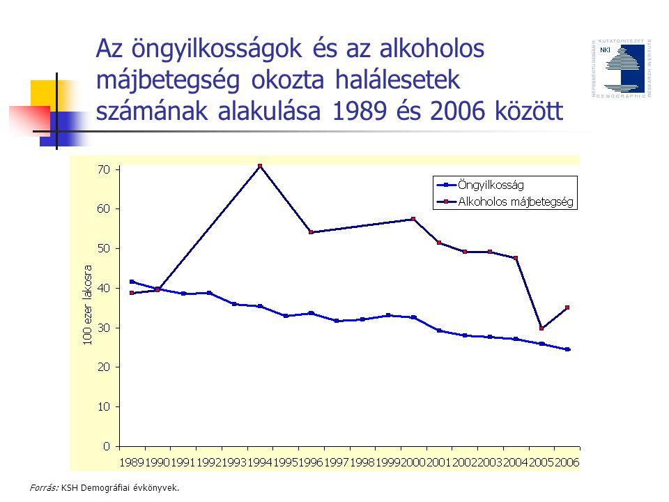 Az öngyilkosságok és az alkoholos májbetegség okozta halálesetek számának alakulása 1989 és 2006 között Forrás: KSH Demográfiai évkönyvek.