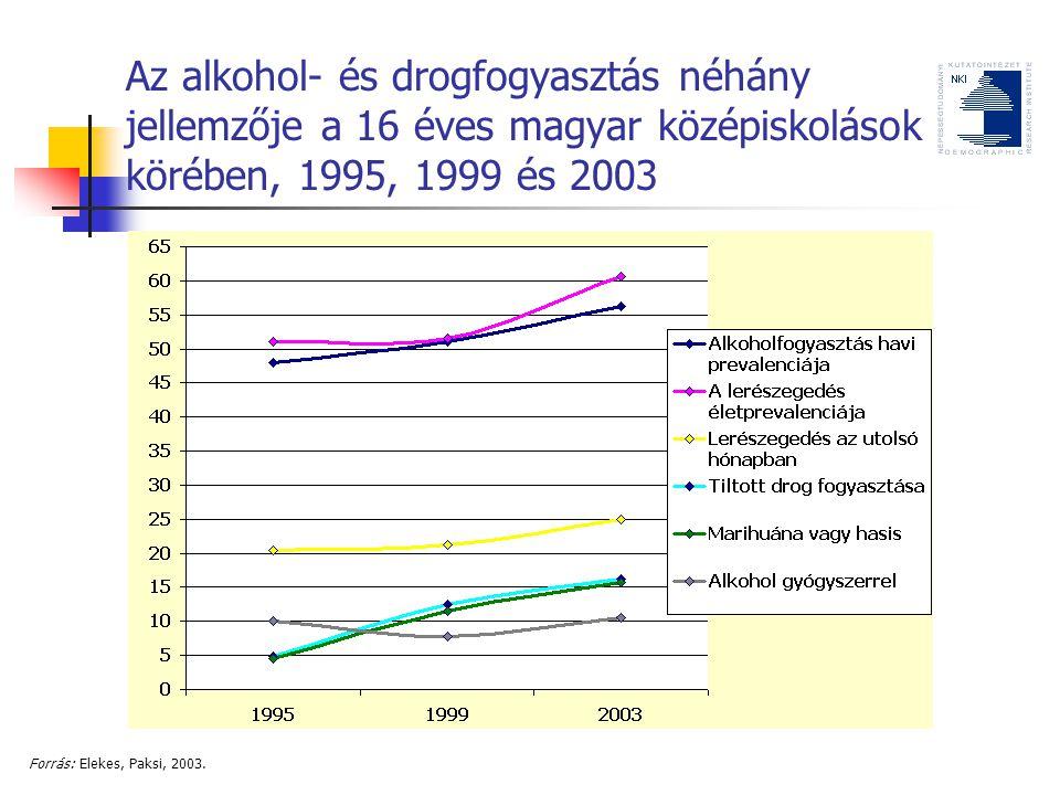 Az alkohol- és drogfogyasztás néhány jellemzője a 16 éves magyar középiskolások körében, 1995, 1999 és 2003 Forrás: Elekes, Paksi, 2003.