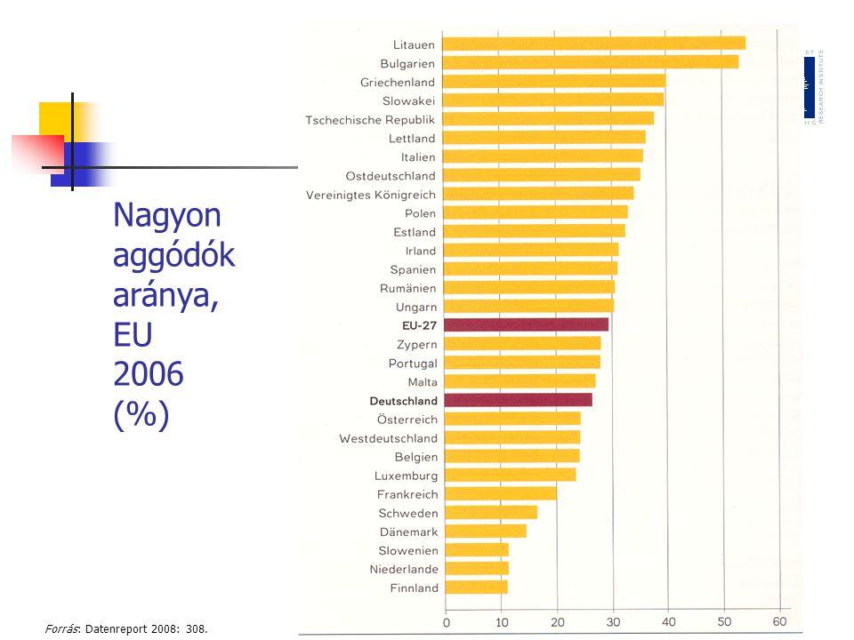Nagyon aggódók aránya, EU 2006 (%) Forrás: Datenreport 2008: 308.