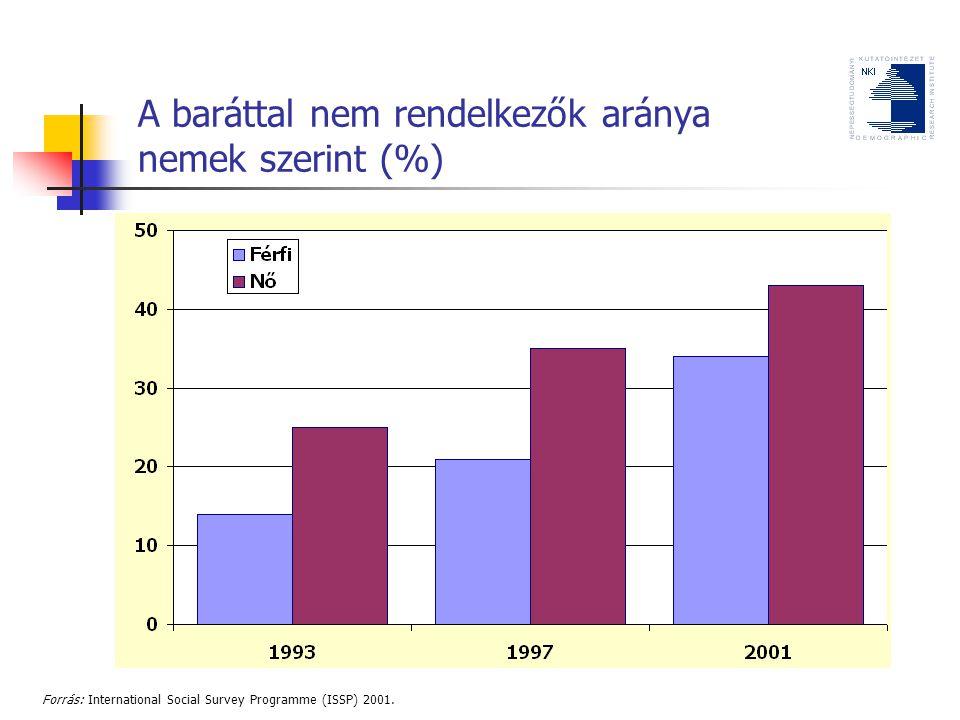 A baráttal nem rendelkezők aránya nemek szerint (%) Forrás: International Social Survey Programme (ISSP) 2001.