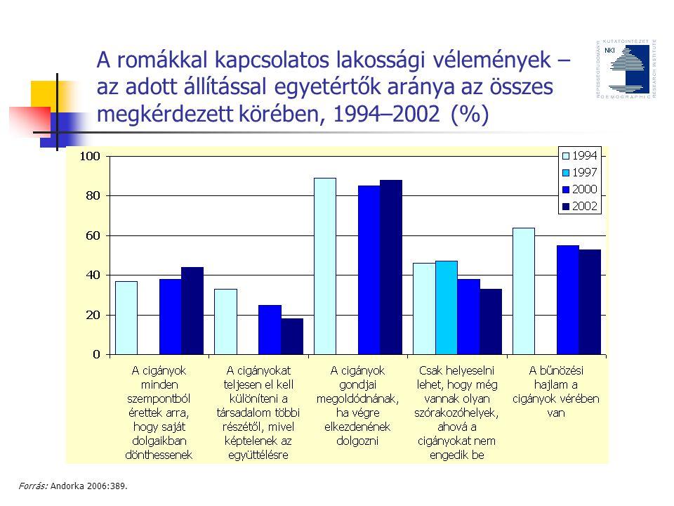 A romákkal kapcsolatos lakossági vélemények – az adott állítással egyetértők aránya az összes megkérdezett körében, 1994–2002 (%) Forrás: Andorka 2006:389.
