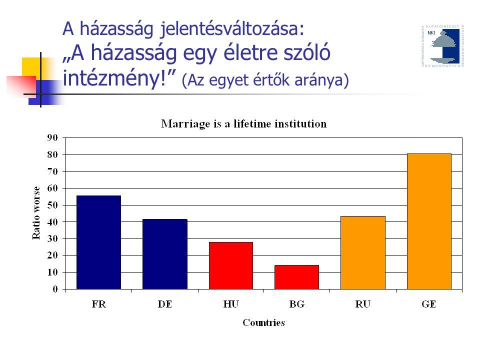 """A házasság jelentésváltozása: """"A házasság egy életre szóló intézmény! (Az egyet értők aránya)"""