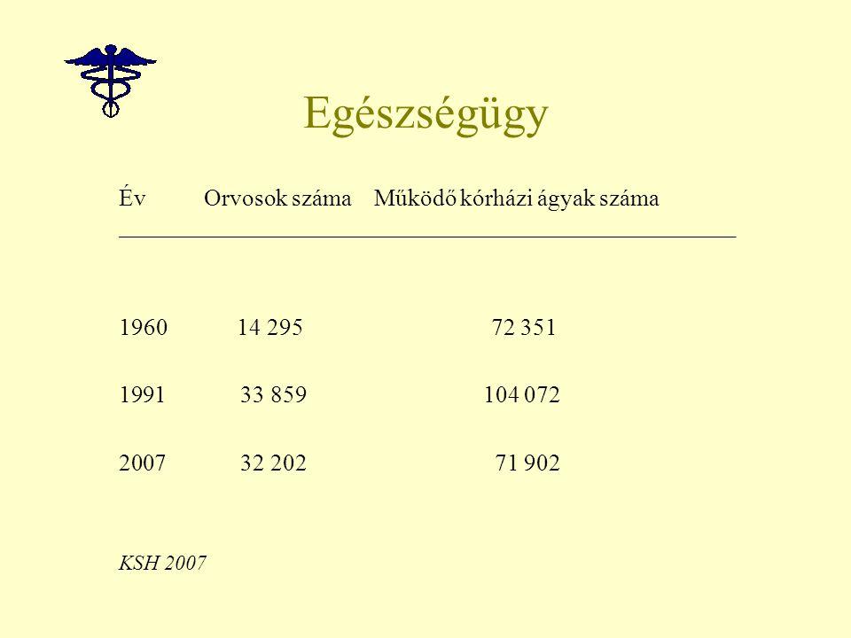 Egészségügy Év Orvosok számaMűködő kórházi ágyak száma _________________________________________________________________ 1960 14 295 72 351 1991 33 859 104 072 2007 32 202 71 902 KSH 2007
