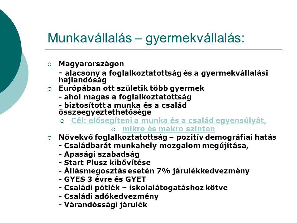 Munkavállalás – gyermekvállalás:  Magyarországon - alacsony a foglalkoztatottság és a gyermekvállalási hajlandóság  Európában ott születik több gyer
