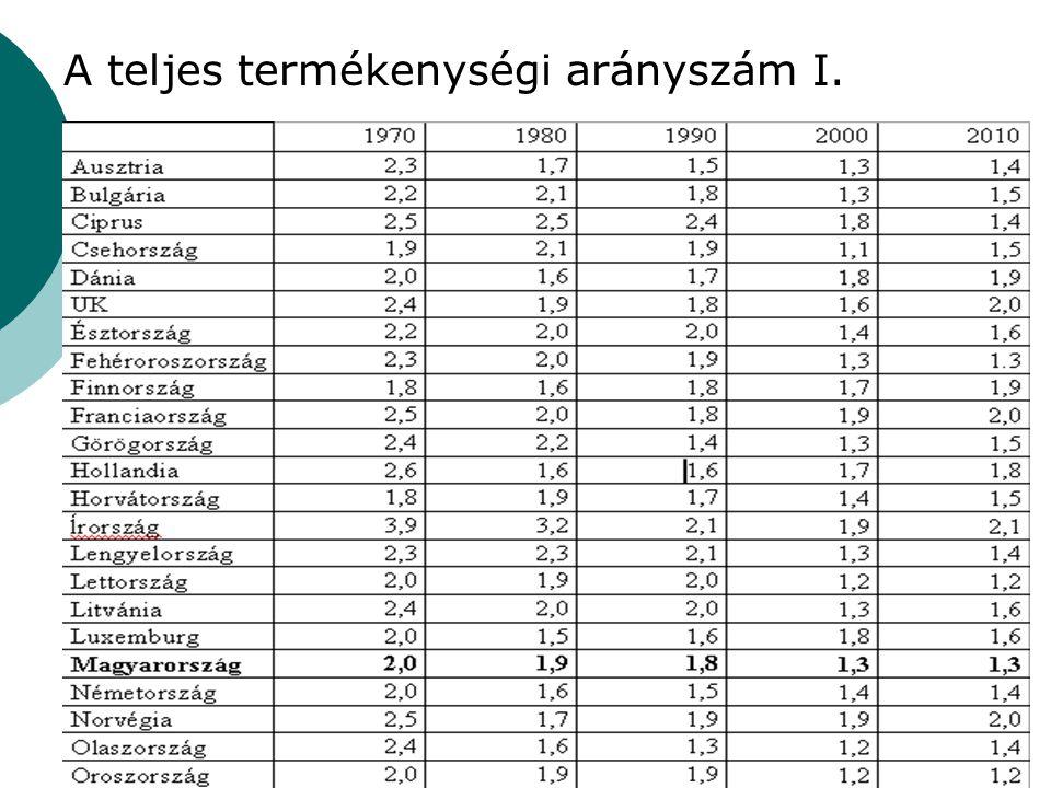 A teljes termékenységi arányszám I.