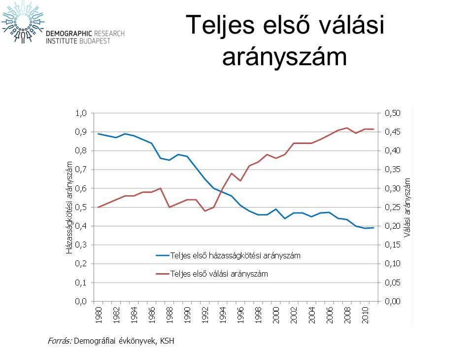 Teljes első válási arányszám Forrás: Demográfiai évkönyvek, KSH
