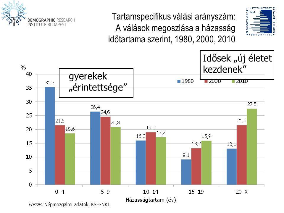 """Tartamspecifikus válási arányszám: A válások megoszlása a házasság időtartama szerint, 1980, 2000, 2010 Forrás: Népmozgalmi adatok, KSH-NKI. Idősek """"ú"""