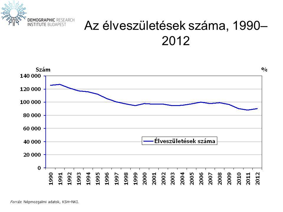 Az élveszületések száma, 1990– 2012 Forrás: Népmozgalmi adatok, KSH–NKI.