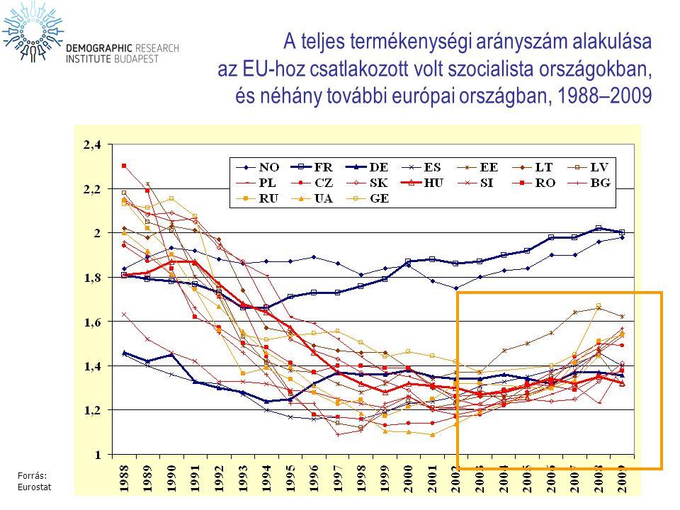 A teljes termékenységi arányszám alakulása az EU-hoz csatlakozott volt szocialista országokban, és néhány további európai országban, 1988–2009 Forrás: