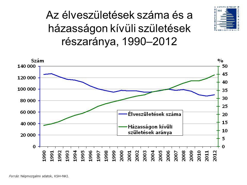 Az élveszületések száma és a házasságon kívüli születések részaránya, 1990–2012 Forrás: Népmozgalmi adatok, KSH–NKI.
