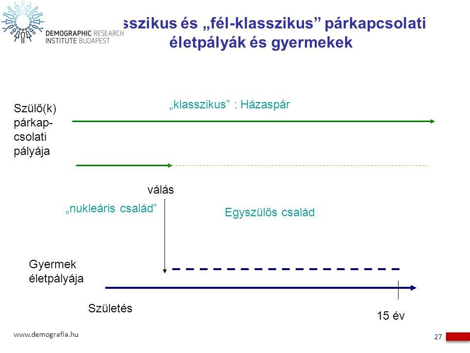 """Klasszikus és """"fél-klasszikus"""" párkapcsolati életpályák és gyermekek www.demografia.hu 27 Gyermek életpályája Szülő(k) párkap- csolati pályája Születé"""