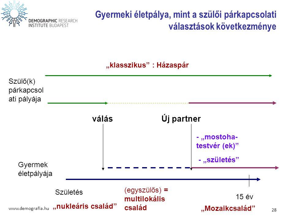 Gyermeki életpálya, mint a szülői párkapcsolati választások következménye www.demografia.hu 28 Gyermek életpályája Szülő(k) párkapcsol ati pályája Szü