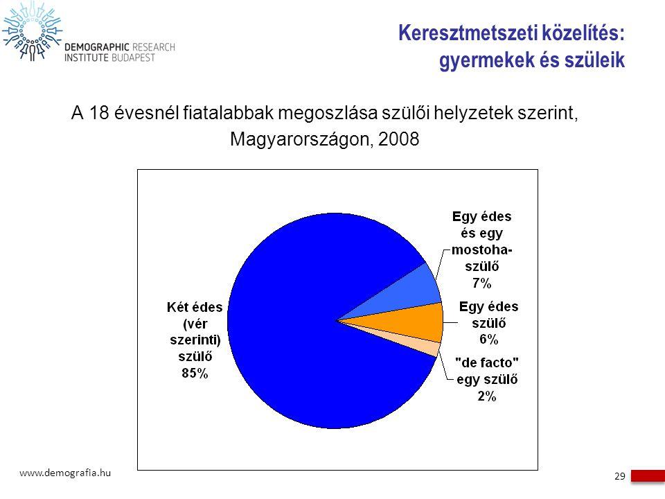 Keresztmetszeti közelítés: gyermekek és szüleik A 18 évesnél fiatalabbak megoszlása szülői helyzetek szerint, Magyarországon, 2008 www.demografia.hu 2