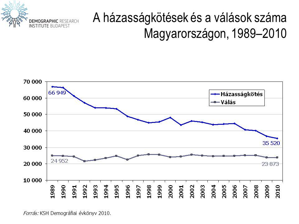 A házasságkötések és a válások száma Magyarországon, 1989–2010 Forrás: KSH Demográfiai évkönyv 2010.