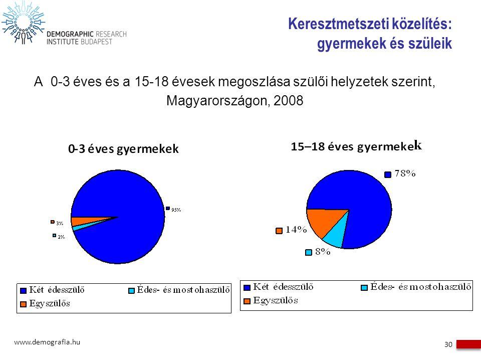 Keresztmetszeti közelítés: gyermekek és szüleik A 0-3 éves és a 15-18 évesek megoszlása szülői helyzetek szerint, Magyarországon, 2008 www.demografia.