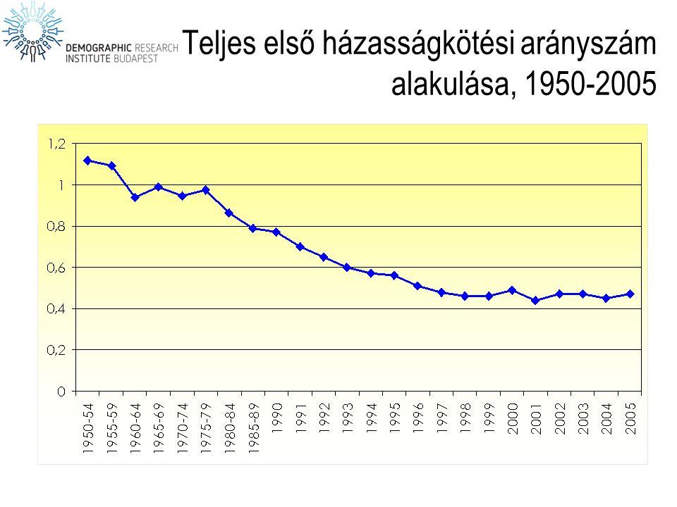 Teljes első házasságkötési arányszám alakulása, 1950-2005