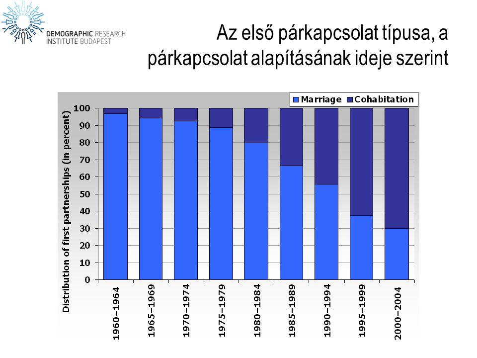 Tartamspecifikus válási arányszám: A válások megoszlása a házasság időtartama szerint, 1980, 2000, 2010 Forrás: Népmozgalmi adatok, KSH-NKI.
