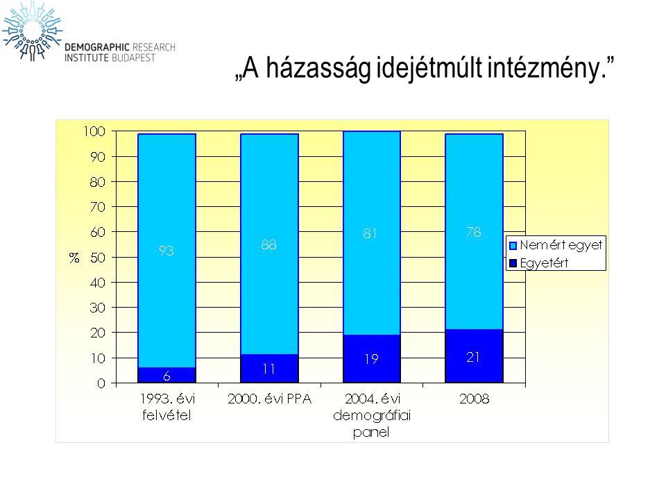 A teljes termékenységi arányszám (TFR), és a gyermekvállalás átlagos életkora Magyarországon 1998–2005 között Forrás: Demográfiai évkönyvek, KSH.