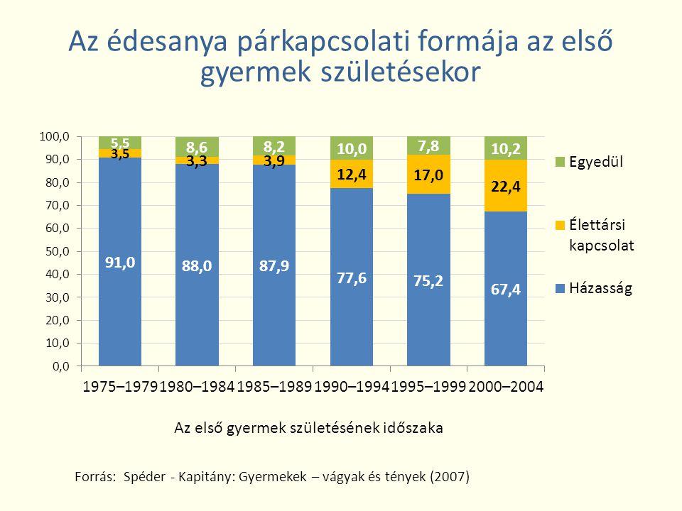 Az édesanya párkapcsolati formája az első gyermek születésekor Forrás: Spéder - Kapitány: Gyermekek – vágyak és tények (2007)