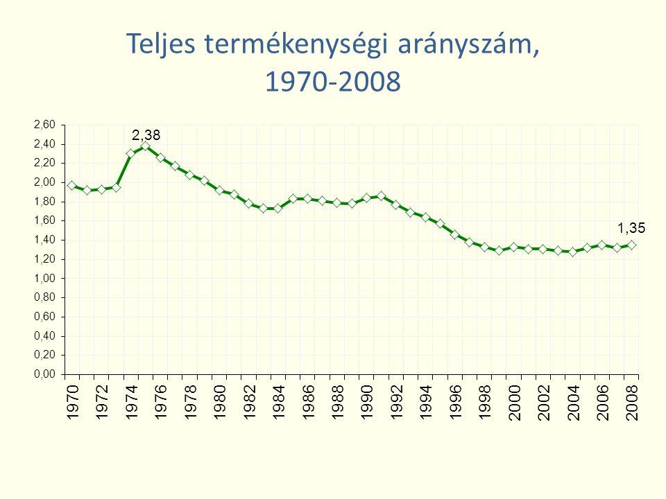 Teljes termékenységi arányszám, 1970-2008