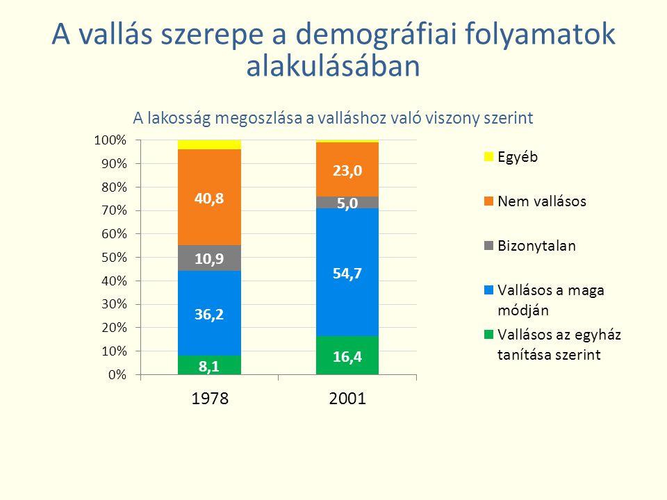 A vallás szerepe a demográfiai folyamatok alakulásában