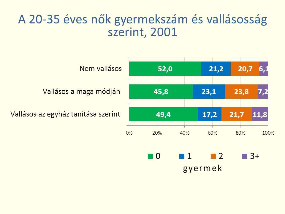 A 20-35 éves nők gyermekszám és vallásosság szerint, 2001
