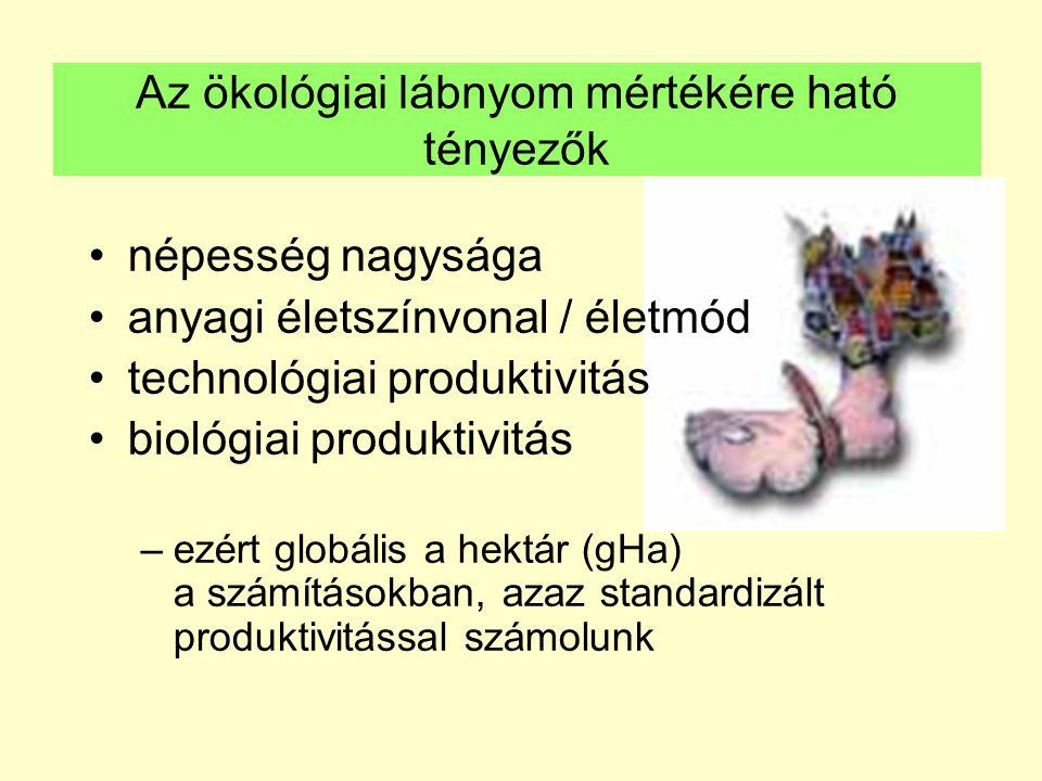Az ökológiai lábnyom mértékére ható tényezők népesség nagysága anyagi életszínvonal / életmód technológiai produktivitás biológiai produktivitás –ezér