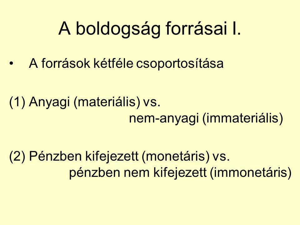 A boldogság forrásai I. A források kétféle csoportosítása (1)Anyagi (materiális) vs. nem-anyagi (immateriális) (2)Pénzben kifejezett (monetáris) vs. p