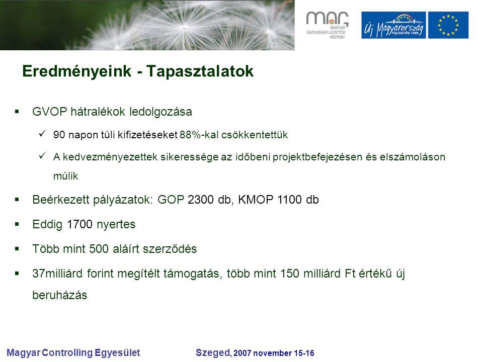 Magyar Controlling Egyesület Szeged, 2007 november 15-16 Eredményeink - Tapasztalatok  GVOP hátralékok ledolgozása 90 napon túli kifizetéseket 88%-kal csökkentettük A kedvezményezettek sikeressége az időbeni projektbefejezésen és elszámoláson múlik  Beérkezett pályázatok: GOP 2300 db, KMOP 1100 db  Eddig 1700 nyertes  Több mint 500 aláírt szerződés  37milliárd forint megítélt támogatás, több mint 150 milliárd Ft értékű új beruházás