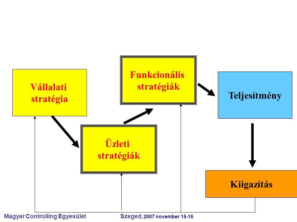 Magyar Controlling Egyesület Szeged, 2007 november 15-16 Vállalati stratégia Üzleti stratégiák Funkcionális stratégiák Teljesítmény Kiigazítás