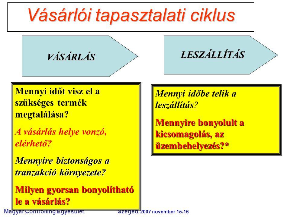 Magyar Controlling Egyesület Szeged, 2007 november 15-16 Vásárlói tapasztalati ciklus VÁSÁRLÁS LESZÁLLÍTÁS Mennyi időt visz el a szükséges termék megt