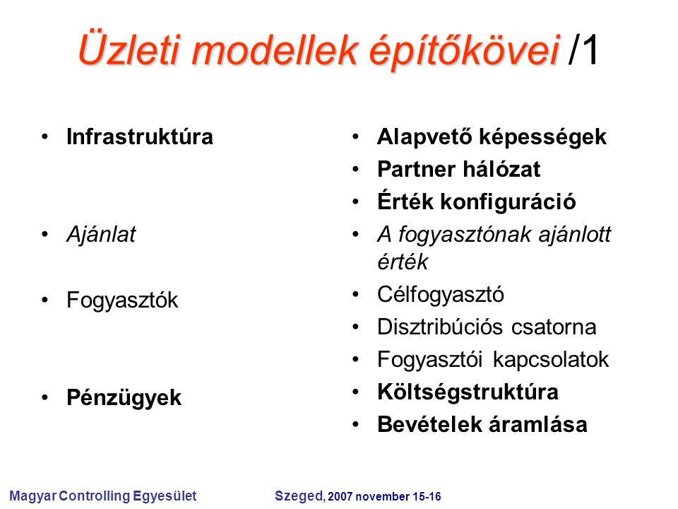 Magyar Controlling Egyesület Szeged, 2007 november 15-16 Üzleti modellek építőkövei Üzleti modellek építőkövei /1 Infrastruktúra Ajánlat Fogyasztók Pé