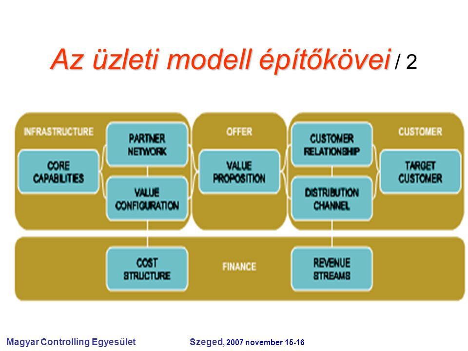Magyar Controlling Egyesület Szeged, 2007 november 15-16 Üzleti modell az irányítás rendszerében Mi a modell.