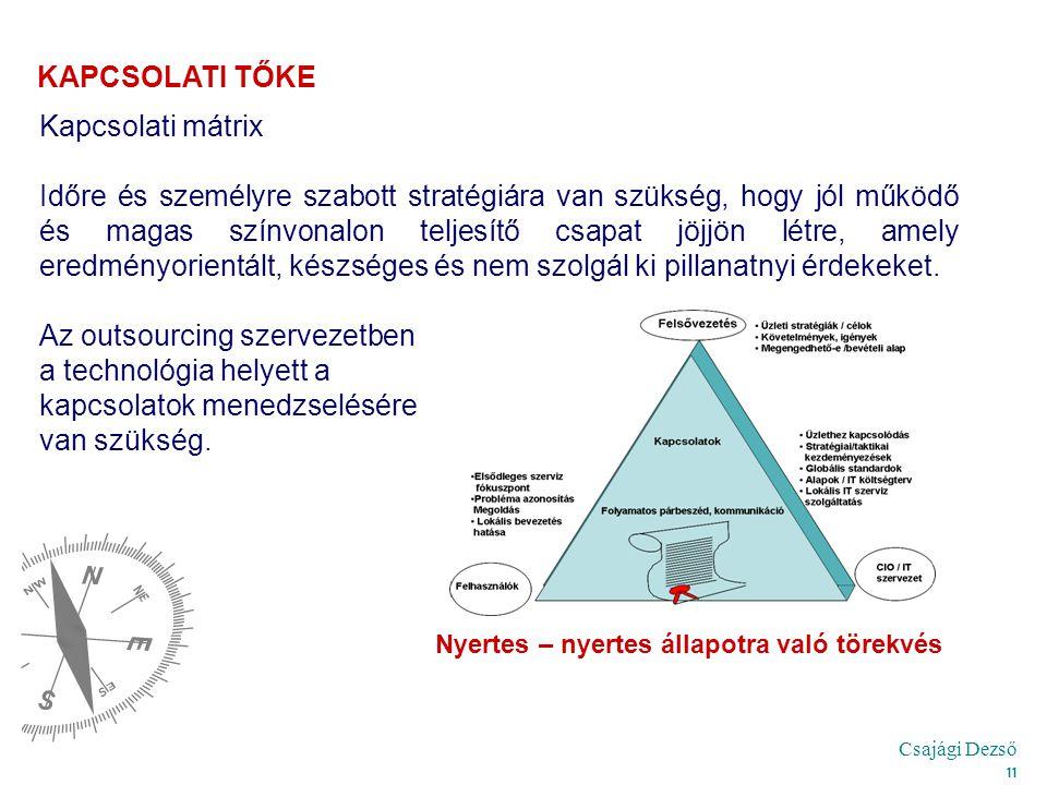 Csajági Dezső 11 Kapcsolati mátrix Időre és személyre szabott stratégiára van szükség, hogy jól működő és magas színvonalon teljesítő csapat jöjjön lé
