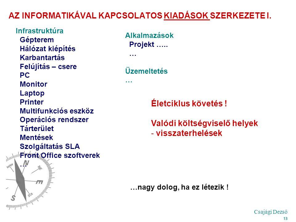 Csajági Dezső 13 AZ INFORMATIKÁVAL KAPCSOLATOS KIADÁSOK SZERKEZETE I.