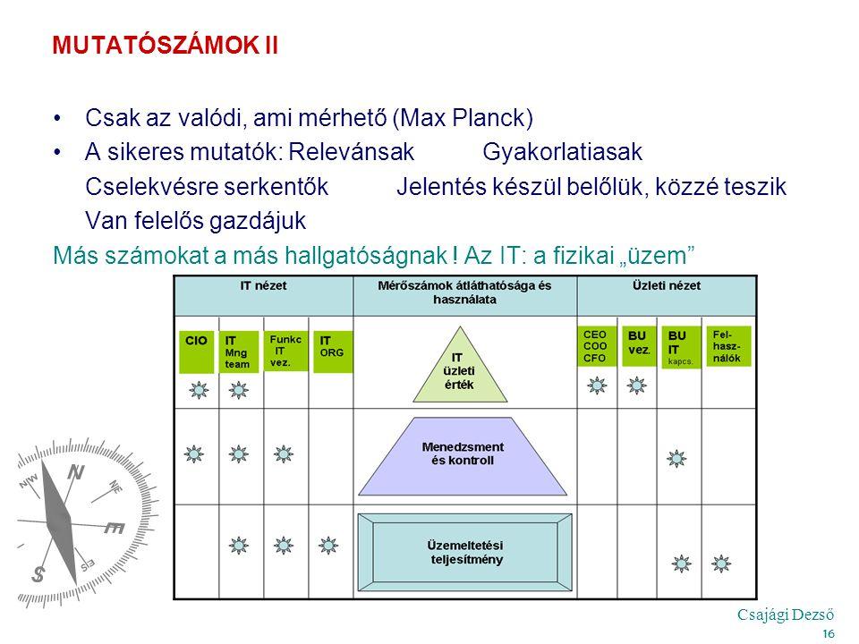 Csajági Dezső 16 MUTATÓSZÁMOK II Csak az valódi, ami mérhető (Max Planck) A sikeres mutatók: Relevánsak Gyakorlatiasak Cselekvésre serkentőkJelentés készül belőlük, közzé teszik Van felelős gazdájuk Más számokat a más hallgatóságnak .