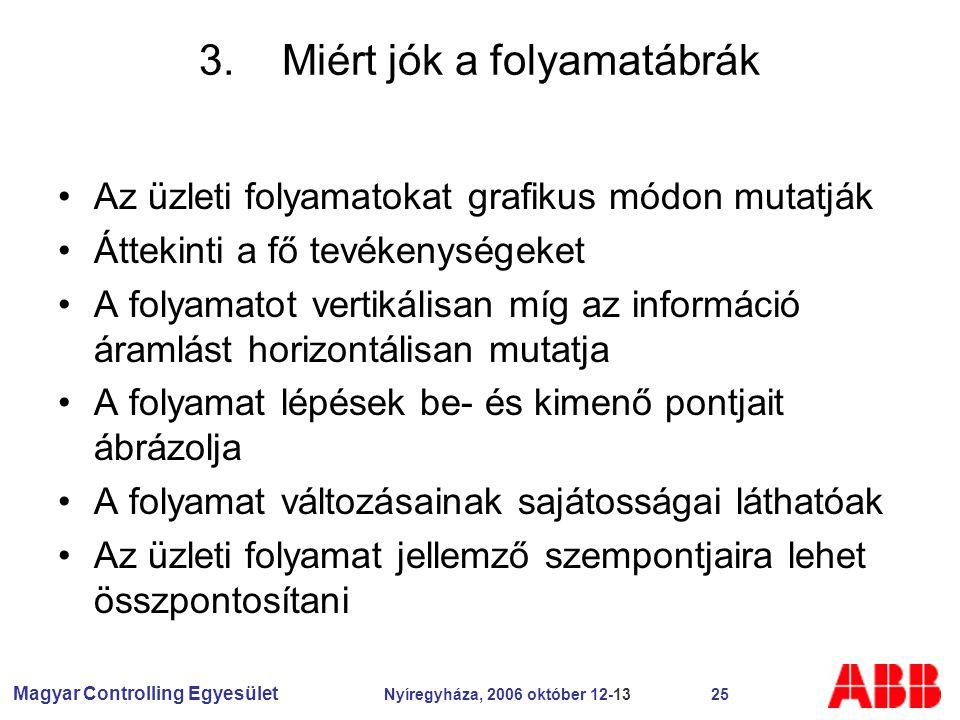 Magyar Controlling Egyesület Nyíregyháza, 2006 október 12-13 25 3.