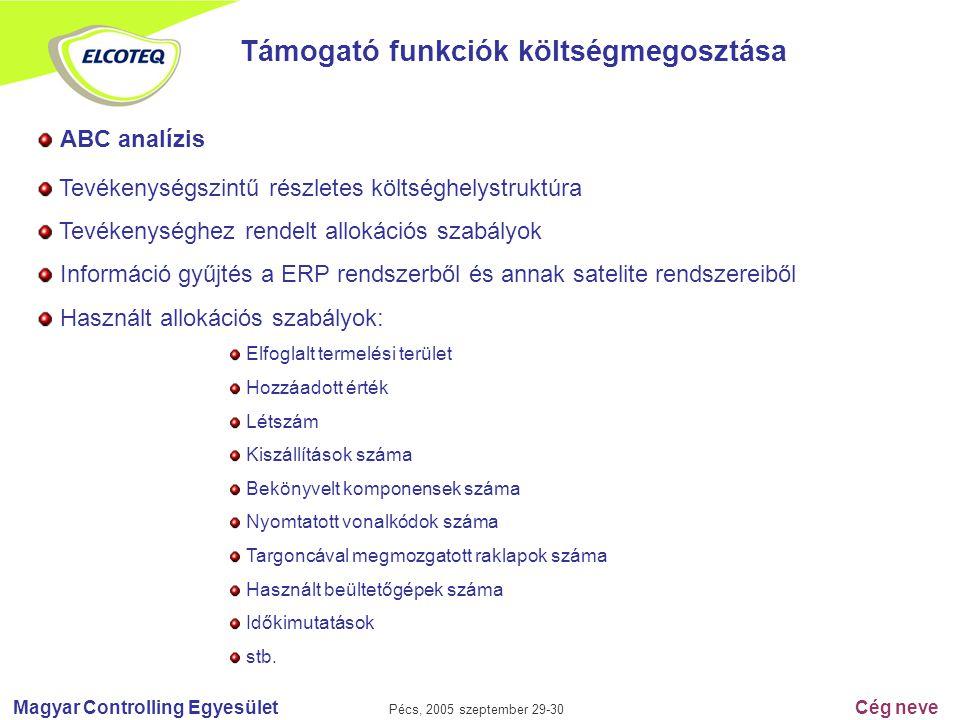 Magyar Controlling Egyesület Pécs, 2005 szeptember 29-30 Cég neve Támogató funkciók költségmegosztása ABC analízis Tevékenységszintű részletes költség