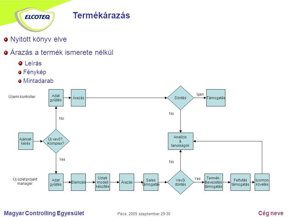 Magyar Controlling Egyesület Pécs, 2005 szeptember 29-30 Cég neve Termékárazás Nyitott könyv elve Árazás a termék ismerete nélkül Leírás Fénykép Minta