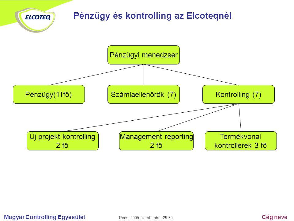 Magyar Controlling Egyesület Pécs, 2005 szeptember 29-30 Cég neve Pénzügy és kontrolling az Elcoteqnél Pénzügyi menedzser Pénzügy(11fő)Számlaellenőrök