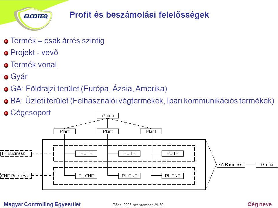 Magyar Controlling Egyesület Pécs, 2005 szeptember 29-30 Cég neve Profit és beszámolási felelősségek Termék – csak árrés szintig Projekt - vevő Termék