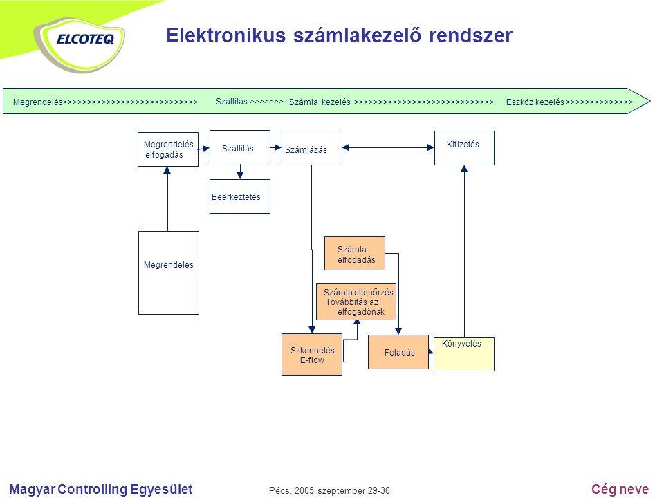 Magyar Controlling Egyesület Pécs, 2005 szeptember 29-30 Cég neve Elektronikus számlakezelő rendszer Eszköz kezelés >>>>>>>>>>>>>> Megrendelés>>>>>>>>