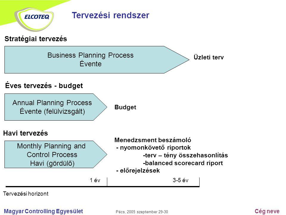 Magyar Controlling Egyesület Pécs, 2005 szeptember 29-30 Cég neve Tervezési rendszer Business Planning Process Évente Stratégiai tervezés Annual Plann