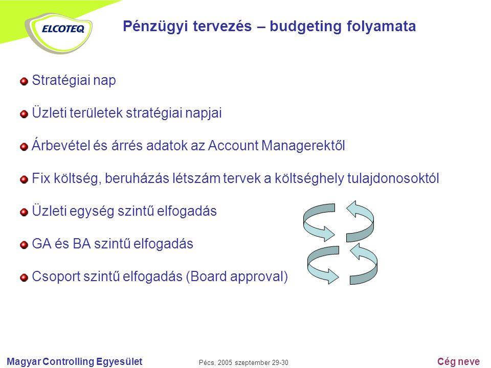 Magyar Controlling Egyesület Pécs, 2005 szeptember 29-30 Cég neve Pénzügyi tervezés – budgeting folyamata Stratégiai nap Üzleti területek stratégiai n