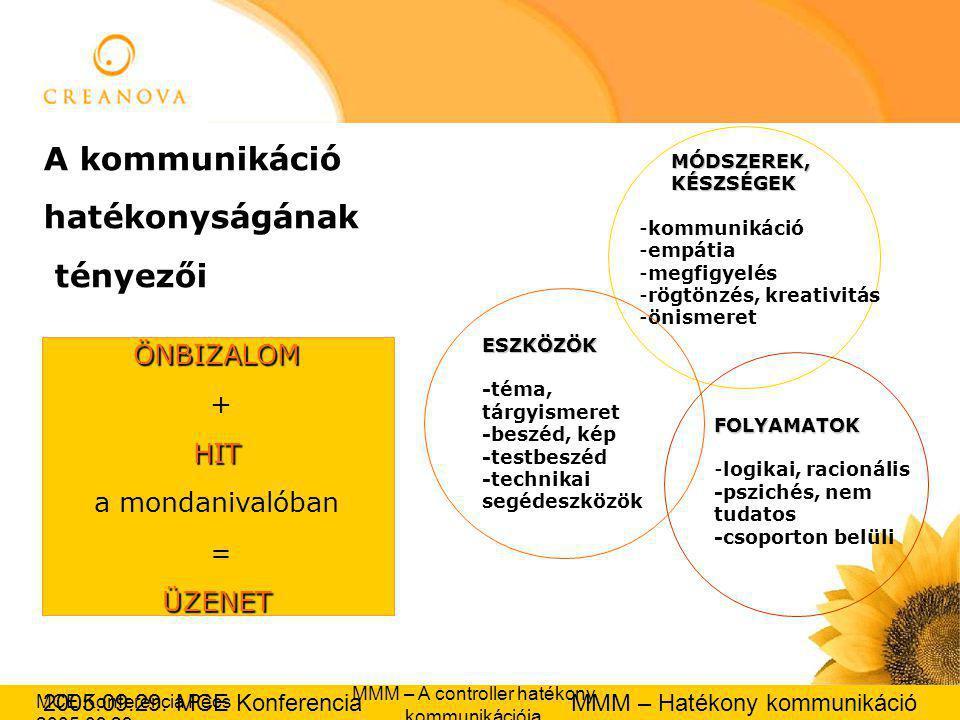 2005.09.29. MCE Konferencia MMM – Hatékony kommunikáció MCE Konferencia Pécs 2005.09.29.