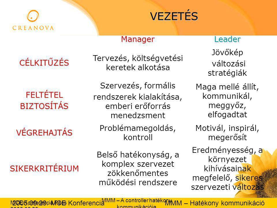 2005.09.29.MCE Konferencia MMM – Hatékony kommunikáció MCE Konferencia Pécs 2005.09.29.