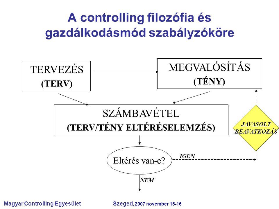 Magyar Controlling Egyesület Szeged, 2007 november 15-16 A controlling filozófia és gazdálkodásmód szabályzóköre TERVEZÉS (TERV) MEGVALÓSÍTÁS (TÉNY) SZÁMBAVÉTEL (TERV/TÉNY ELTÉRÉSELEMZÉS) Eltérés van-e.