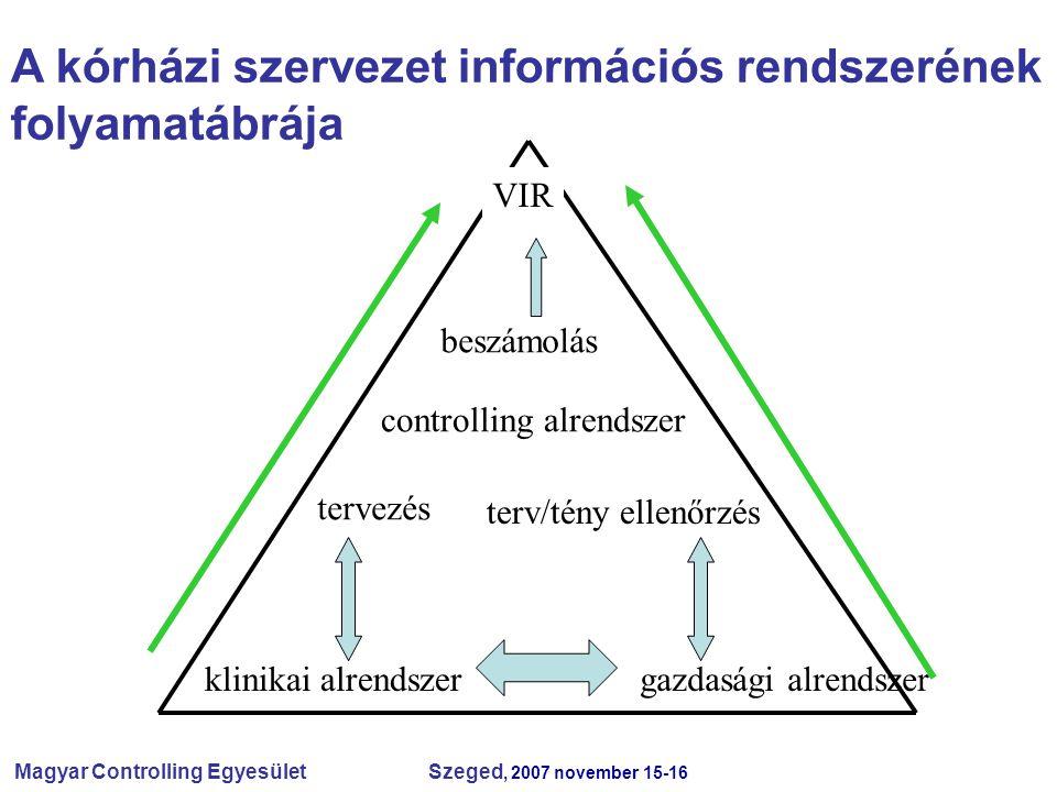 Magyar Controlling Egyesület Szeged, 2007 november 15-16 VIR beszámolás controlling alrendszer tervezés terv/tény ellenőrzés klinikai alrendszergazdasági alrendszer A kórházi szervezet információs rendszerének folyamatábrája