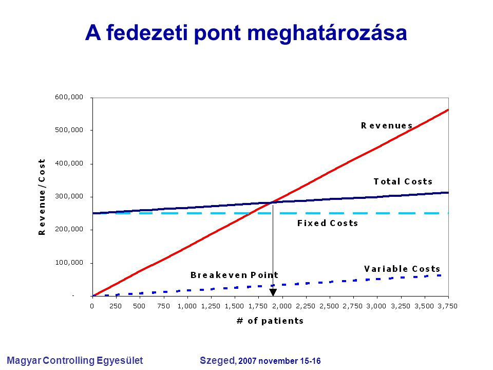 Magyar Controlling Egyesület Szeged, 2007 november 15-16  menedzsment igénye szerint  tárgyi és személyi feltételek alapján  a controlling struktúrát intézményben belül általánosan hozzá kell igazítani a Szervezeti és Működési Szabályzat szerinti struktúrához és egyezőséget kell biztosítani a főkönyvi könyvelési struktúra és a controlling struktúra között.